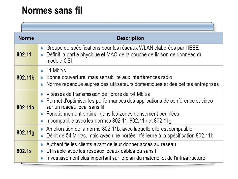 Normes sans fil Norme Description 802.11