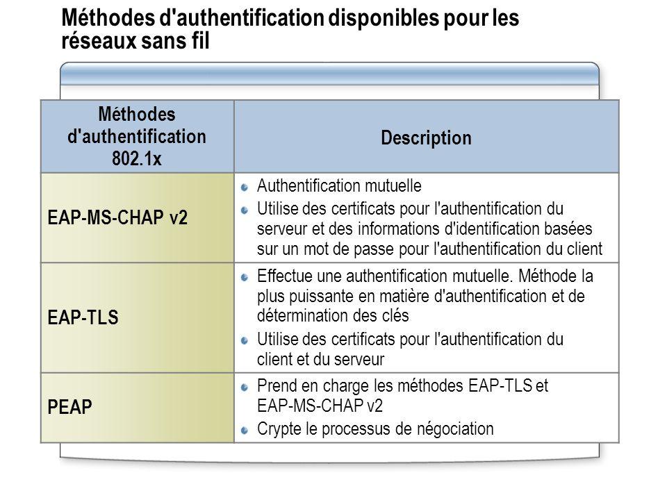 Méthodes d authentification disponibles pour les réseaux sans fil