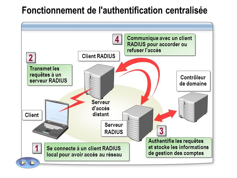 Fonctionnement de l authentification centralisée