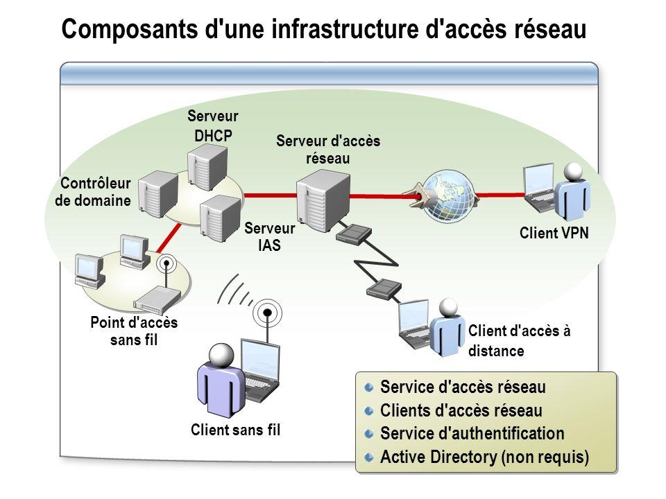Composants d une infrastructure d accès réseau