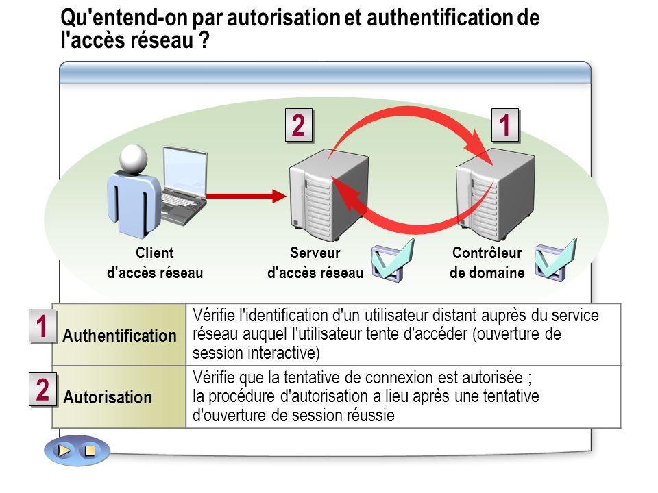 Qu entend-on par autorisation et authentification de l accès réseau
