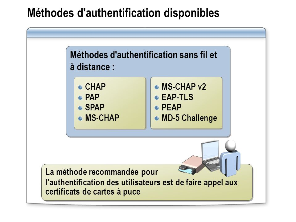 Méthodes d authentification disponibles
