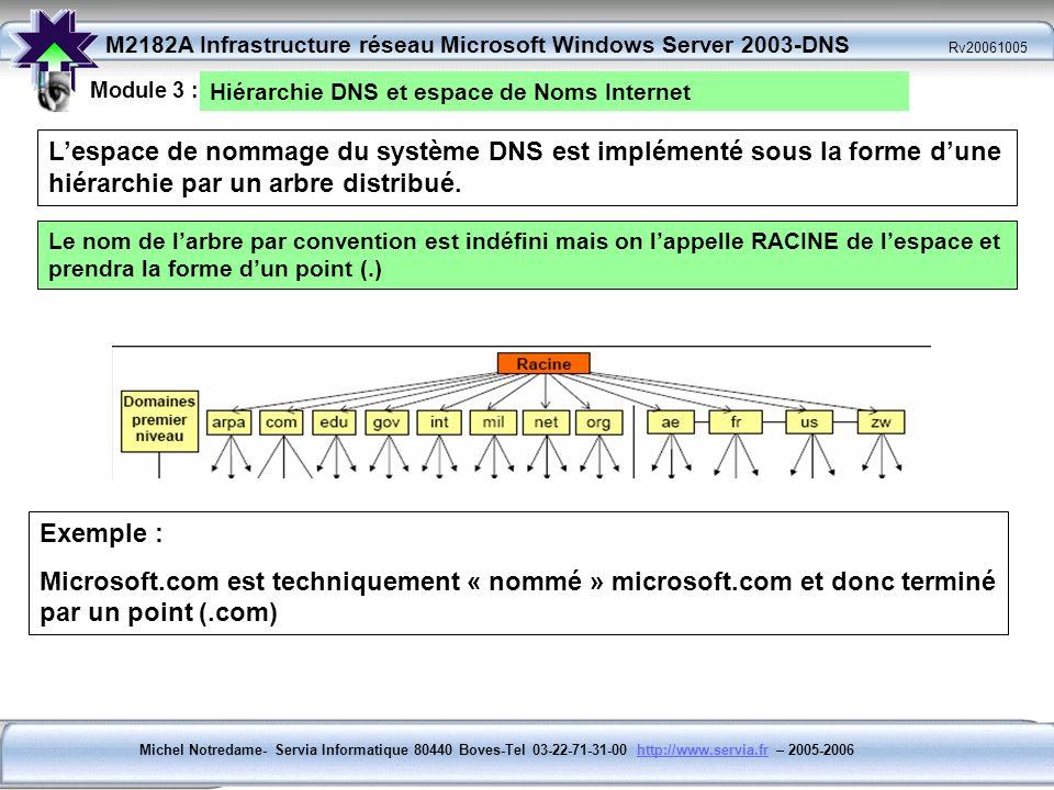 Module 3 : Hiérarchie DNS et espace de Noms Internet.
