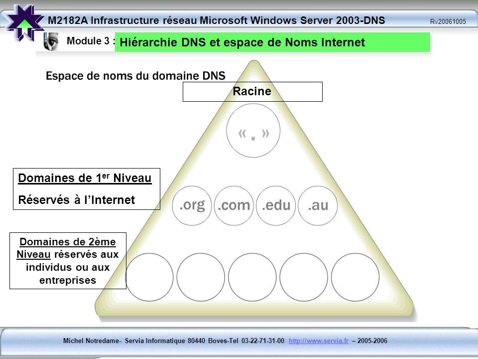 Domaines de 2ème Niveau réservés aux individus ou aux entreprises