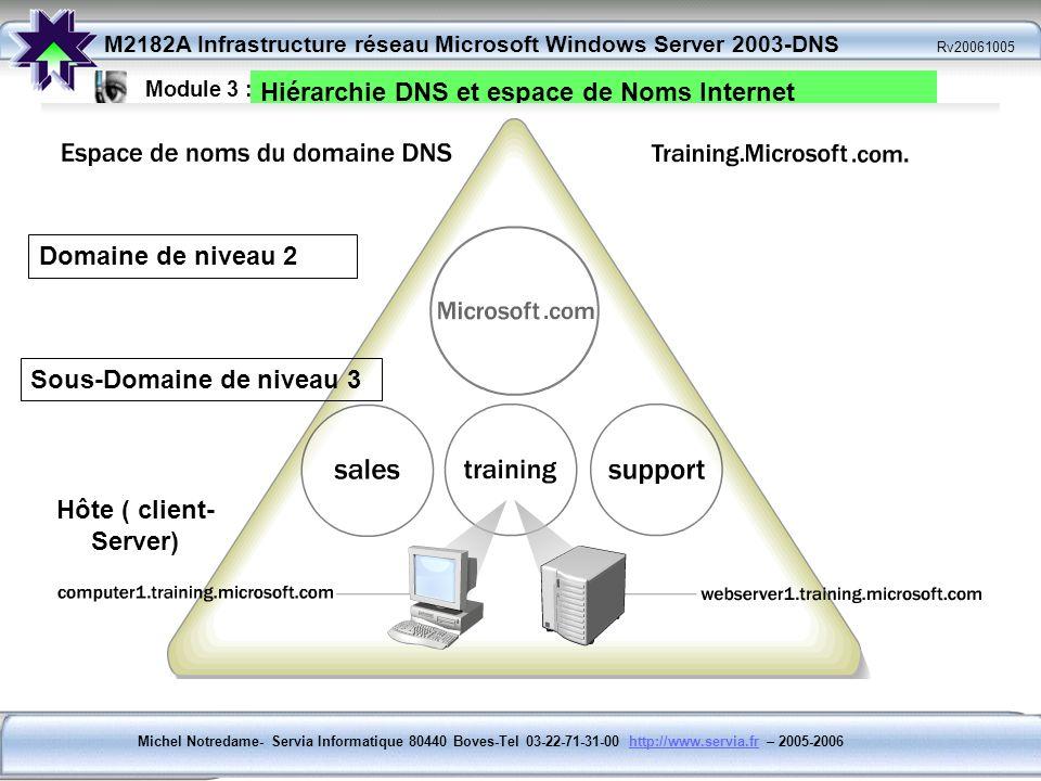 Hiérarchie DNS et espace de Noms Internet