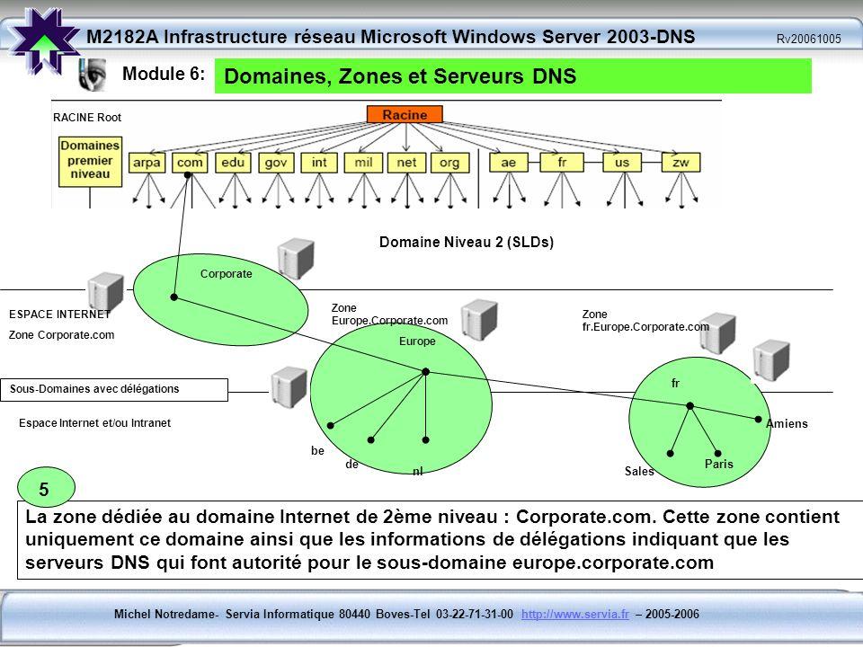 Domaines, Zones et Serveurs DNS