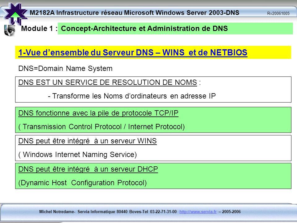 1-Vue d'ensemble du Serveur DNS – WINS et de NETBIOS