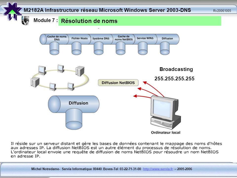 Module 7 : Résolution de noms Broadcasting 255.255.255.255