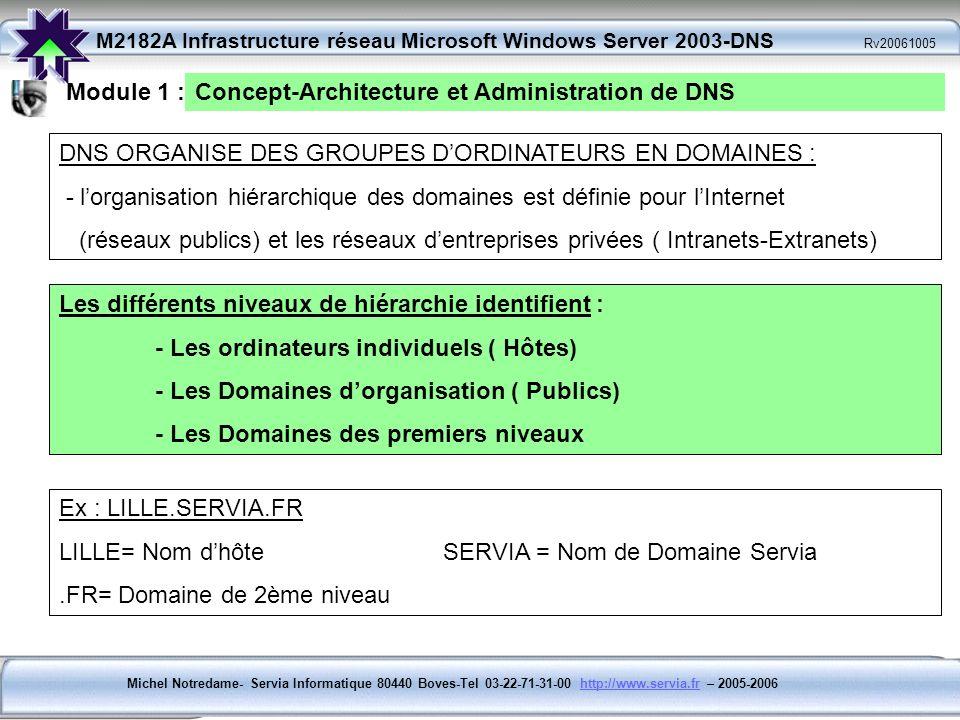 Module 1 : Concept-Architecture et Administration de DNS. DNS ORGANISE DES GROUPES D'ORDINATEURS EN DOMAINES :