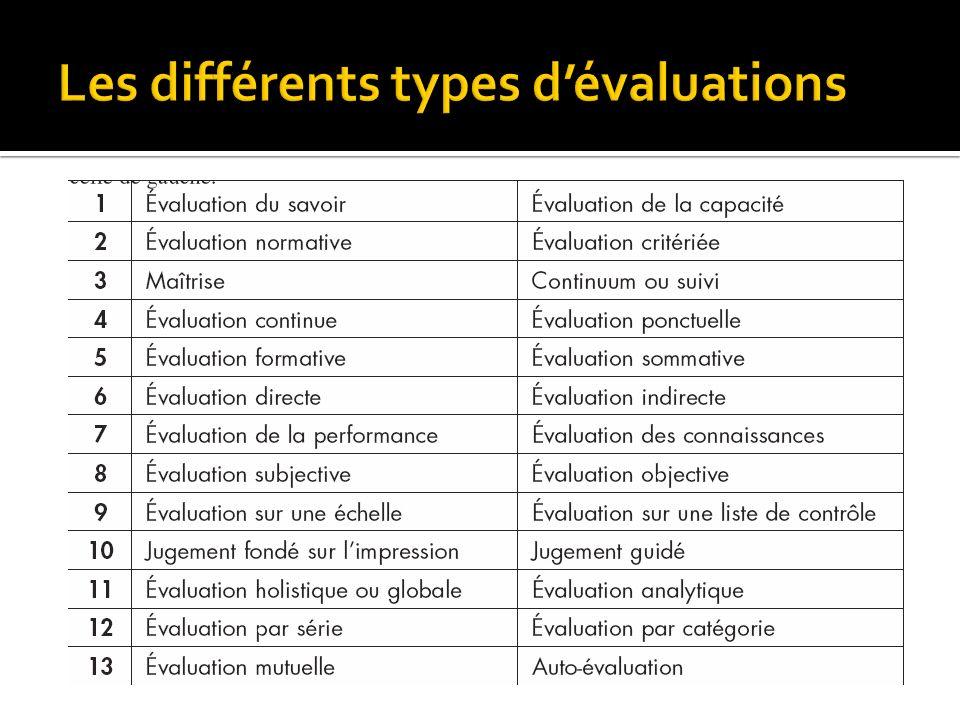 Les différents types d'évaluations