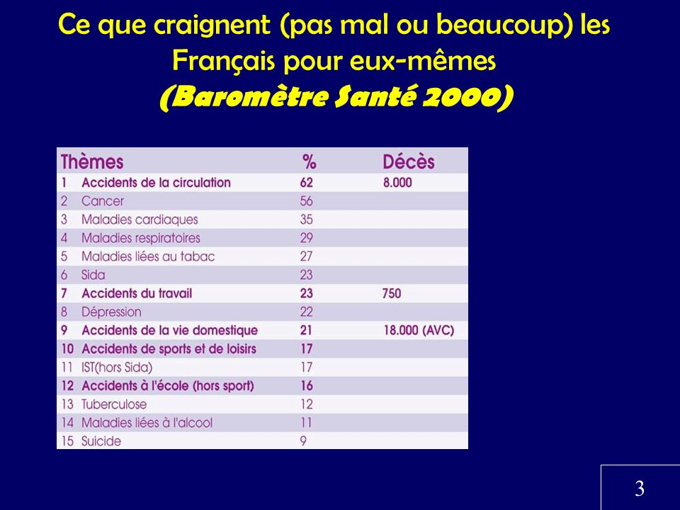 Ce que craignent (pas mal ou beaucoup) les Français pour eux-mêmes (Baromètre Santé 2000)