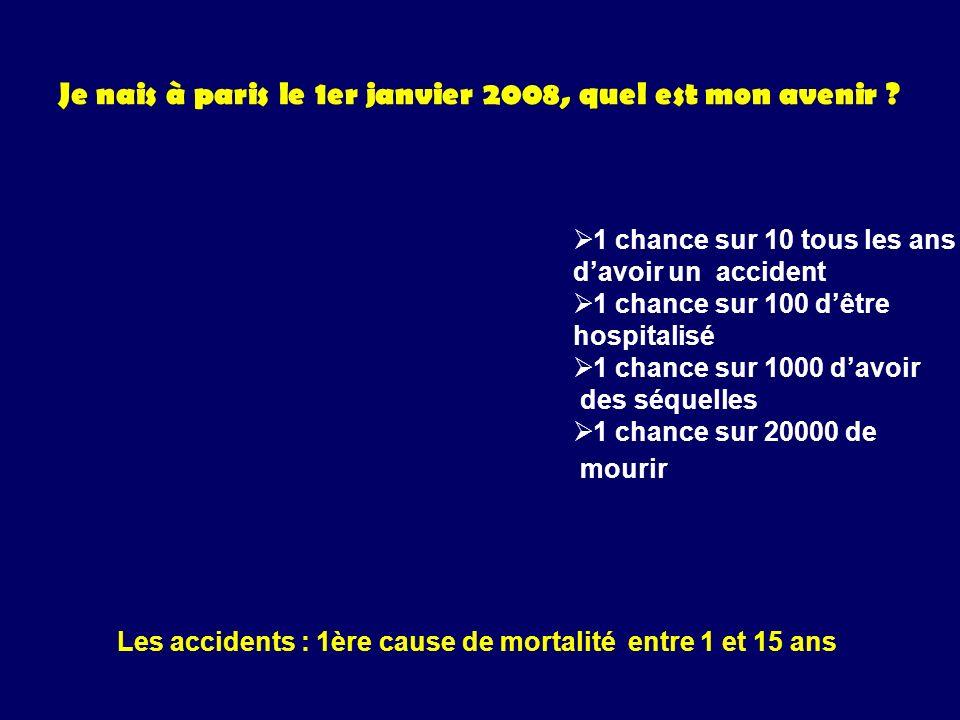Je nais à paris le 1er janvier 2008, quel est mon avenir