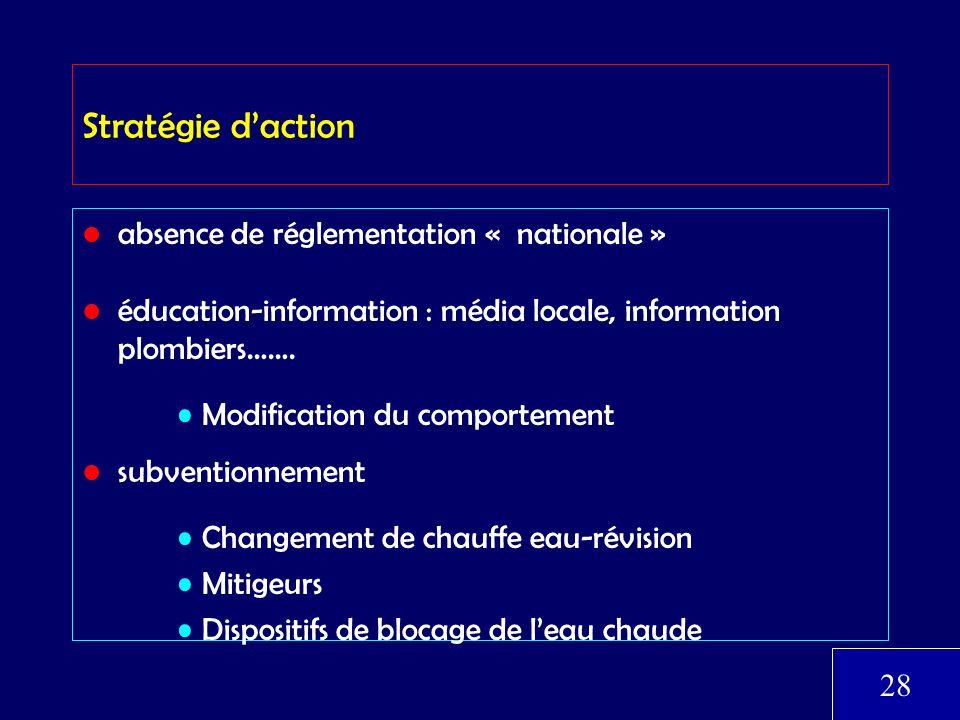 Stratégie d'action absence de réglementation « nationale »