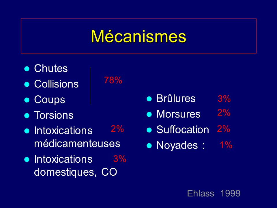Mécanismes Chutes Collisions Coups Torsions