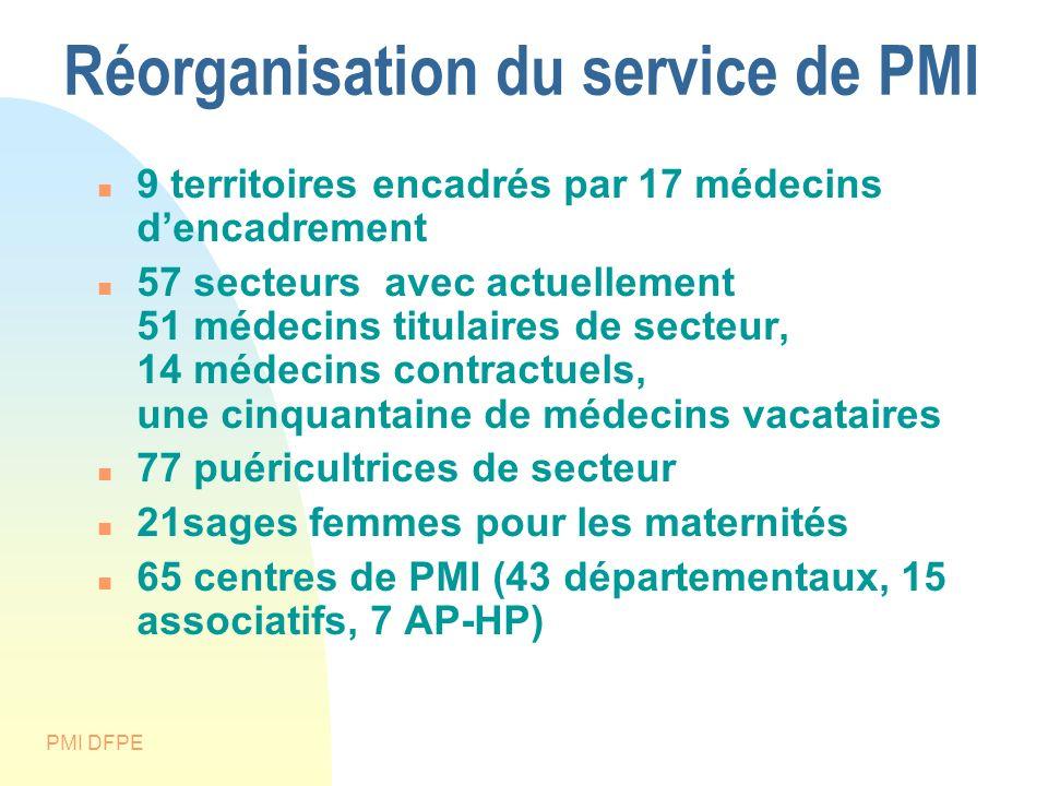 Réorganisation du service de PMI