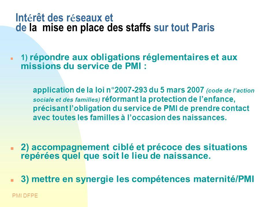 Intérêt des réseaux et de la mise en place des staffs sur tout Paris