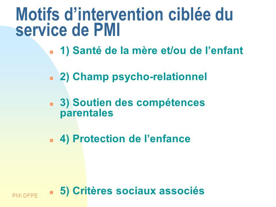 Motifs d'intervention ciblée du service de PMI