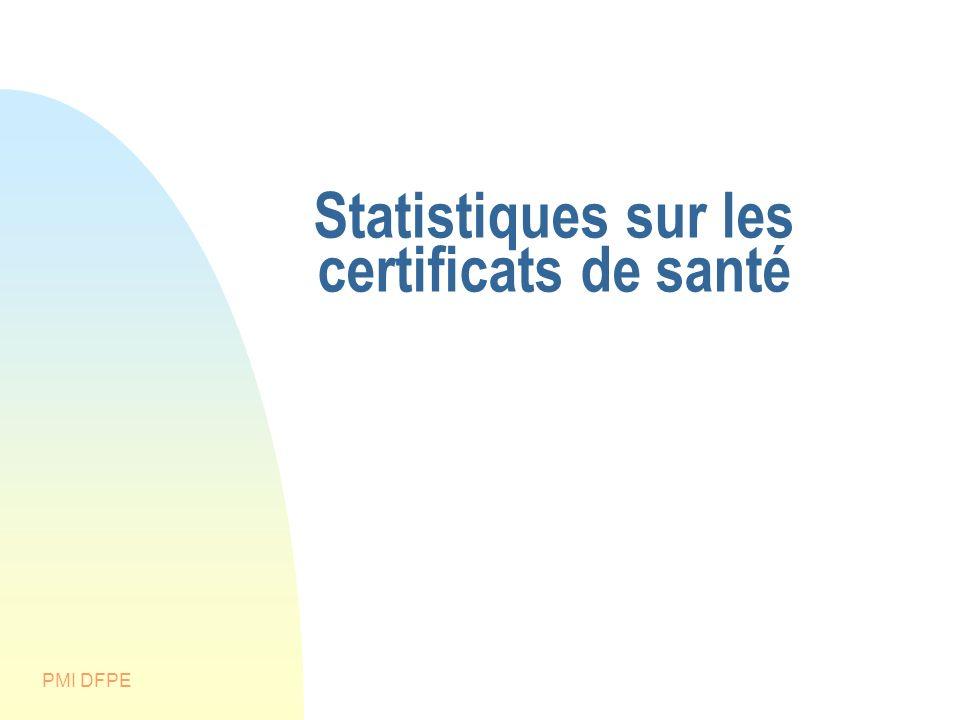 Statistiques sur les certificats de santé