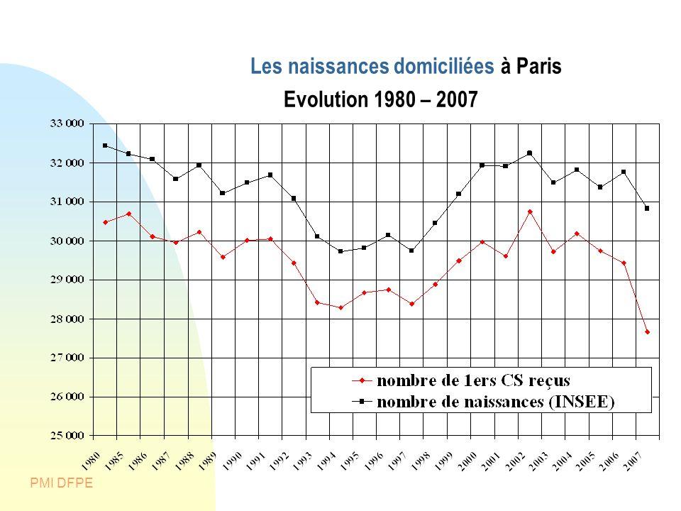 Les naissances domiciliées à Paris Evolution 1980 – 2007