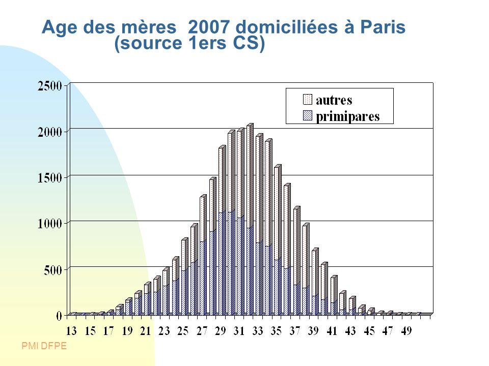 Age des mères 2007 domiciliées à Paris (source 1ers CS)