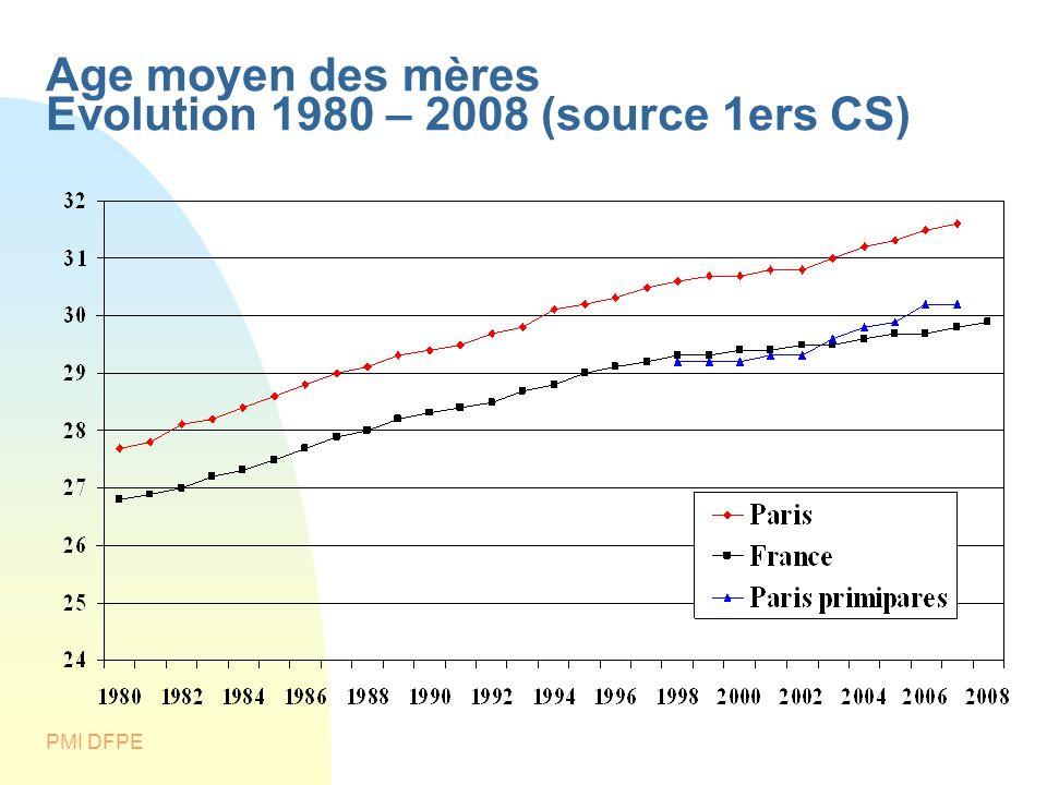 Age moyen des mères Evolution 1980 – 2008 (source 1ers CS)