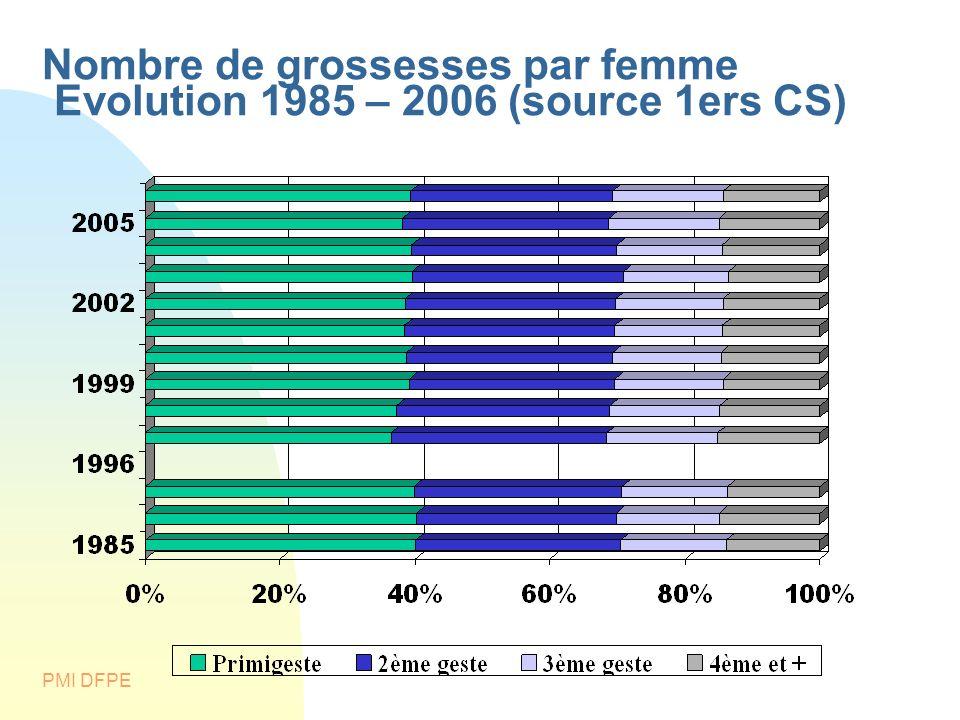 Nombre de grossesses par femme Evolution 1985 – 2006 (source 1ers CS)
