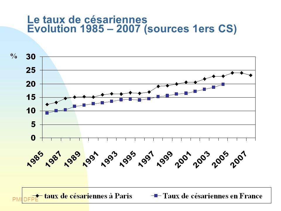 Le taux de césariennes Evolution 1985 – 2007 (sources 1ers CS)
