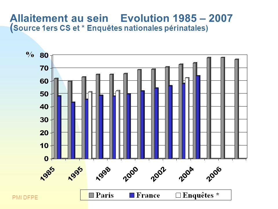 Allaitement au sein Evolution 1985 – 2007 (Source 1ers CS et