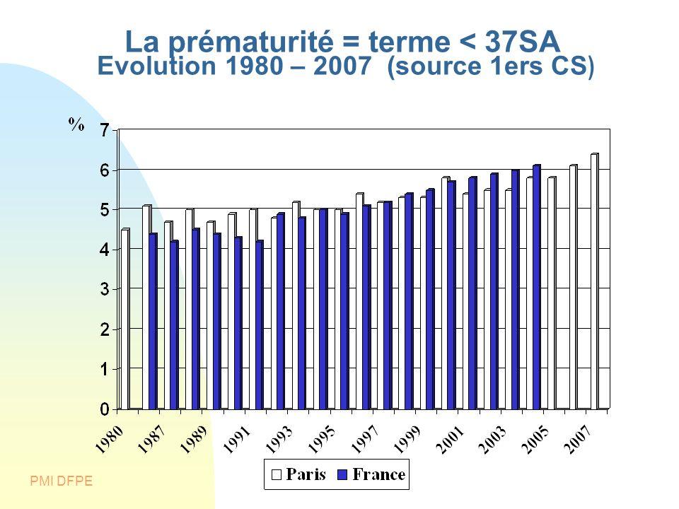 La prématurité = terme < 37SA Evolution 1980 – 2007 (source 1ers CS)
