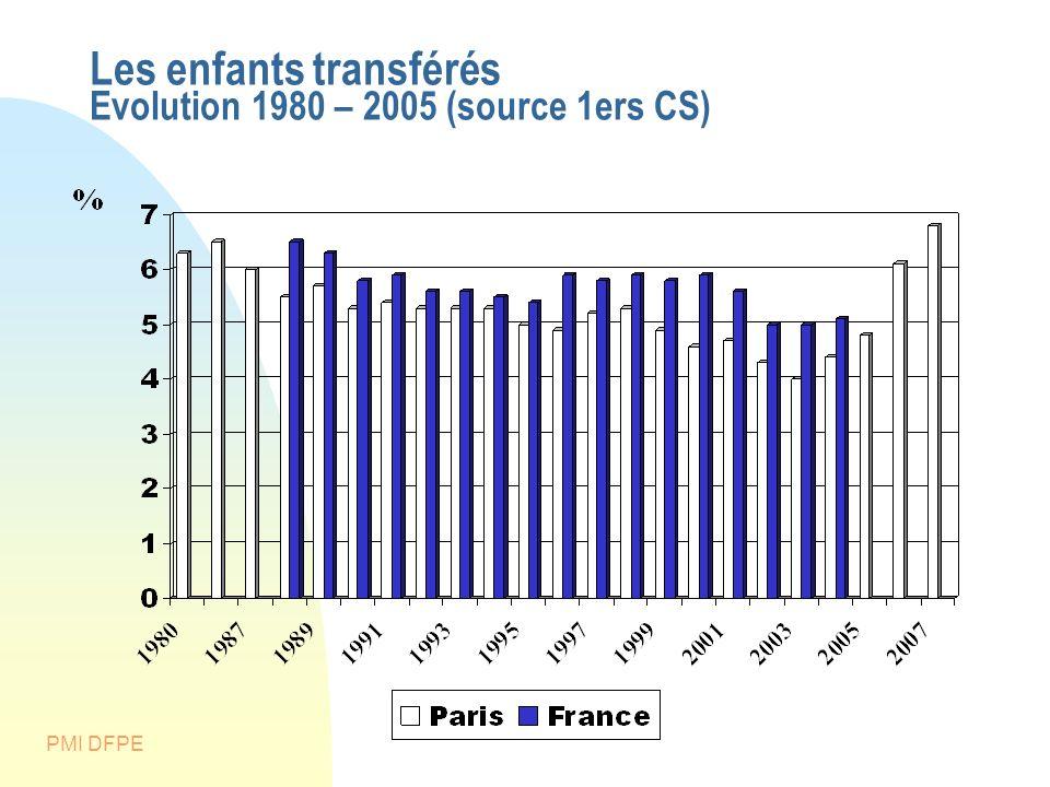 Les enfants transférés Evolution 1980 – 2005 (source 1ers CS)