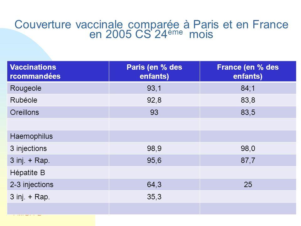 Paris (en % des enfants) France (en % des enfants)
