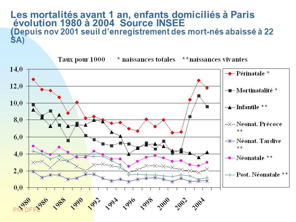 Les mortalités avant 1 an, enfants domiciliés à Paris évolution 1980 à 2004 Source INSEE (Depuis nov 2001 seuil d'enregistrement des mort-nés abaissé à 22 SA)