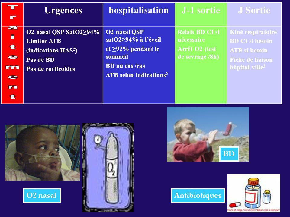 Urgences hospitalisation J-1 sortie J Sortie Traitement BD O2 nasal