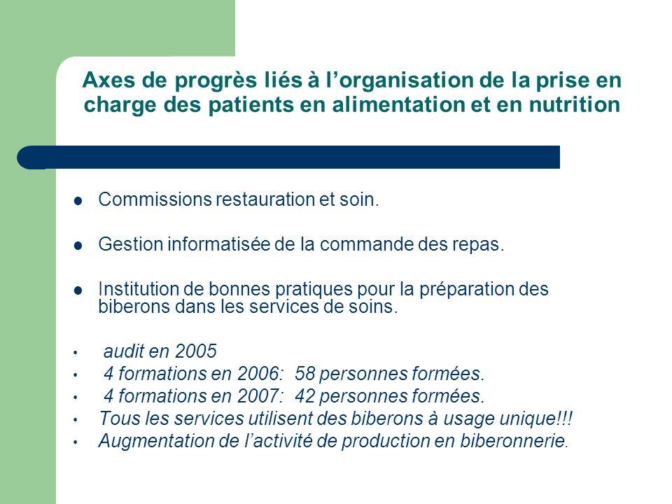 Axes de progrès liés à l'organisation de la prise en charge des patients en alimentation et en nutrition