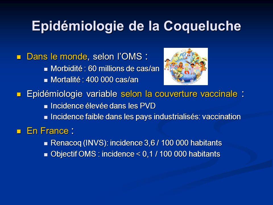 Epidémiologie de la Coqueluche
