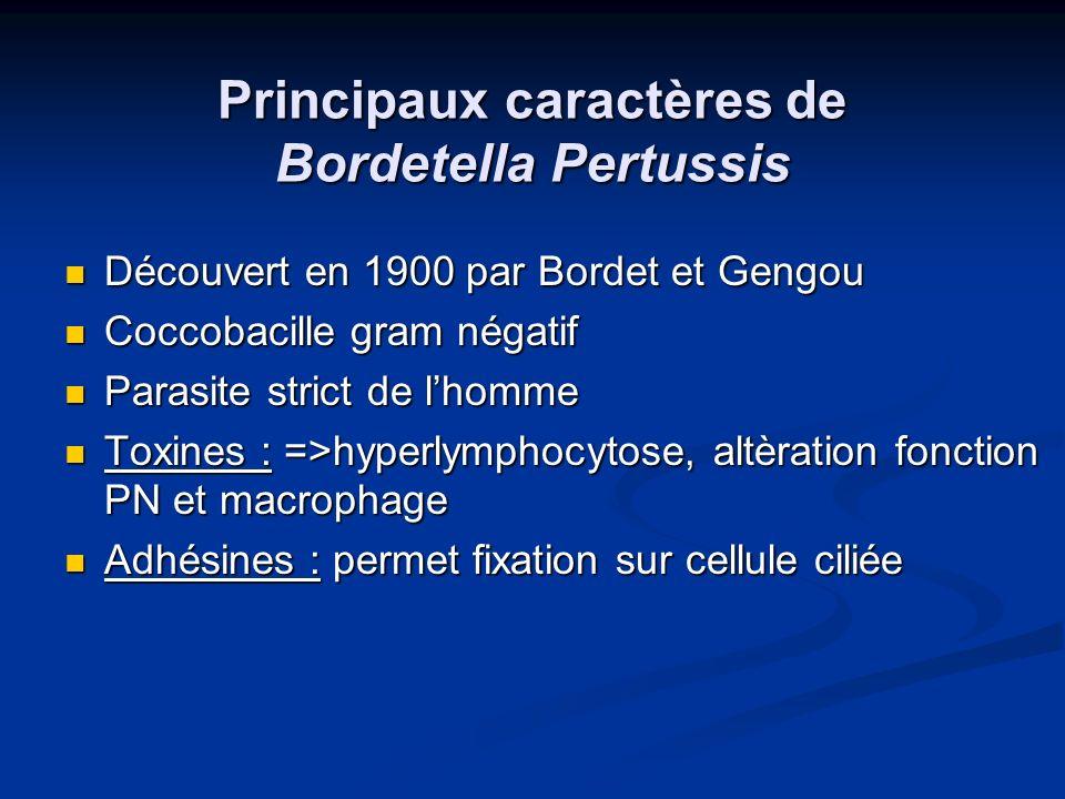Principaux caractères de Bordetella Pertussis