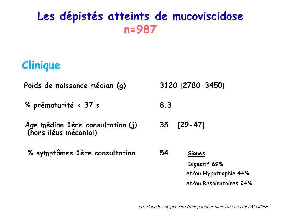 Les dépistés atteints de mucoviscidose
