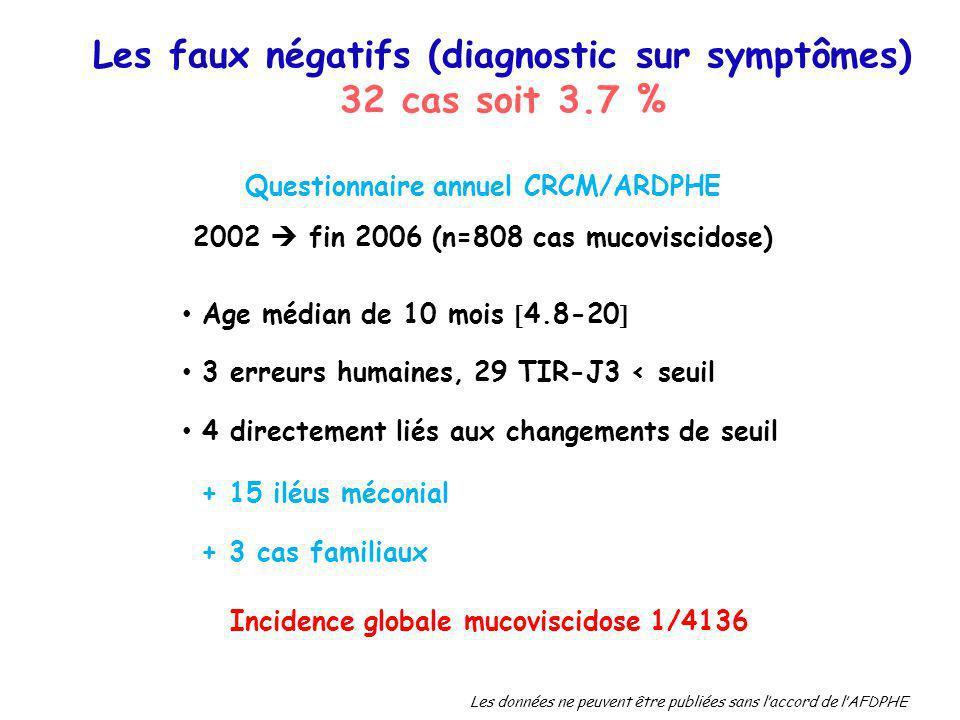 Les faux négatifs (diagnostic sur symptômes) 32 cas soit 3.7 %