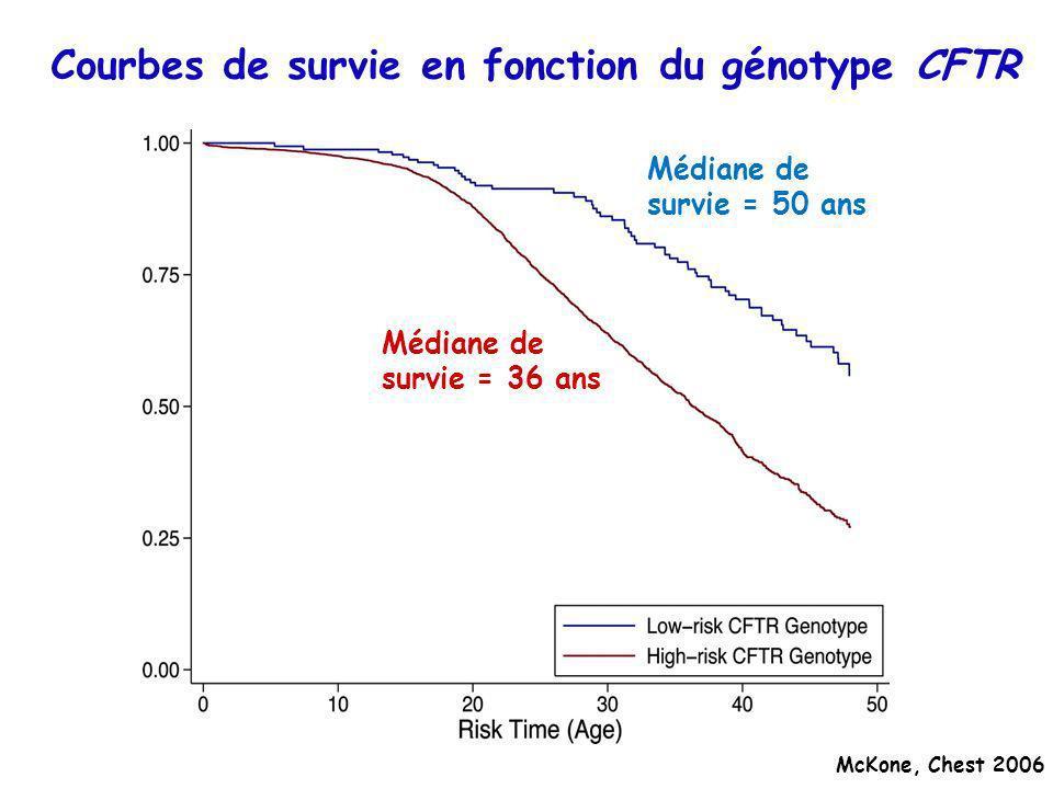 Courbes de survie en fonction du génotype CFTR