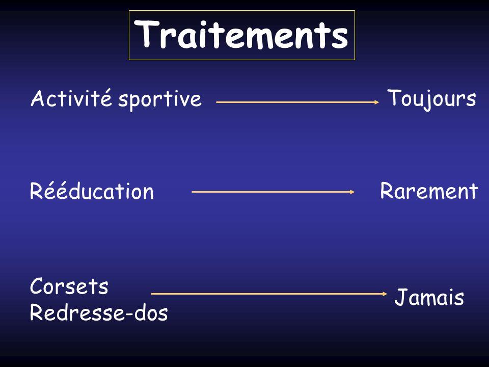 Traitements Activité sportive Toujours Rééducation Rarement Corsets