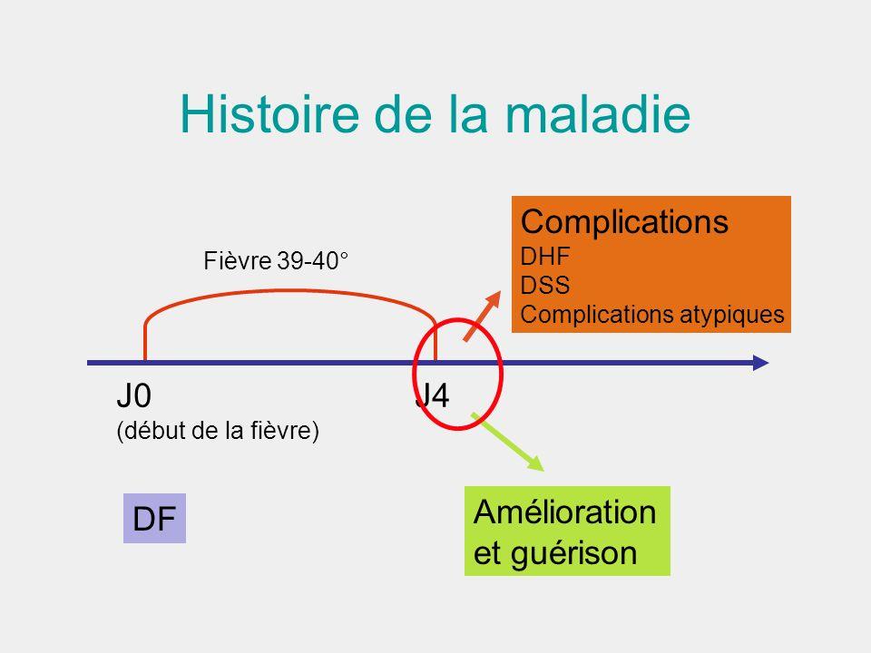 Histoire de la maladie Complications J0 J4 Amélioration DF et guérison