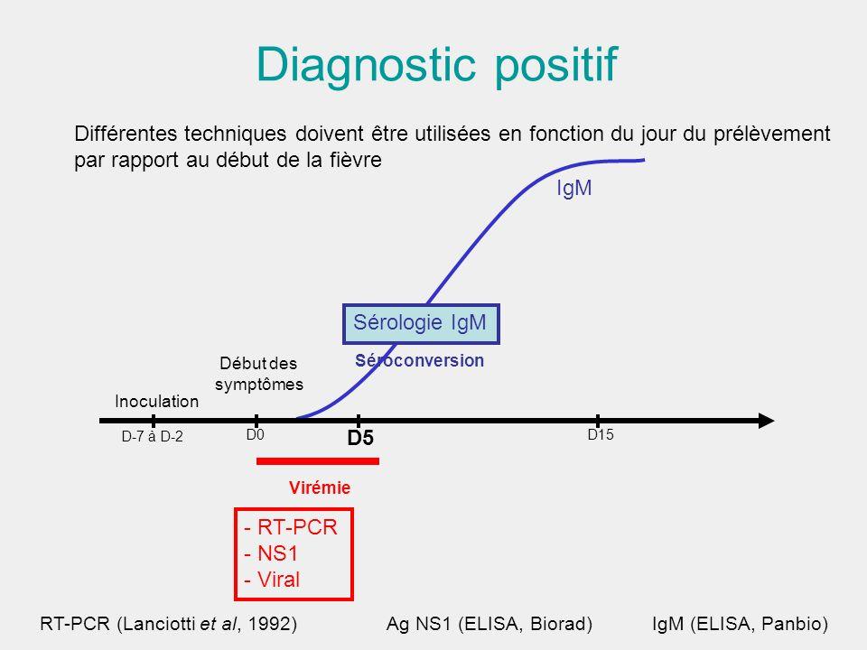 Diagnostic positifDifférentes techniques doivent être utilisées en fonction du jour du prélèvement.