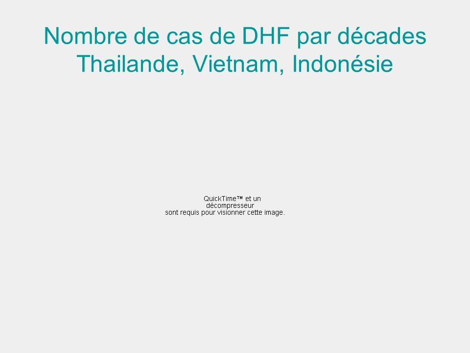 Nombre de cas de DHF par décades Thailande, Vietnam, Indonésie