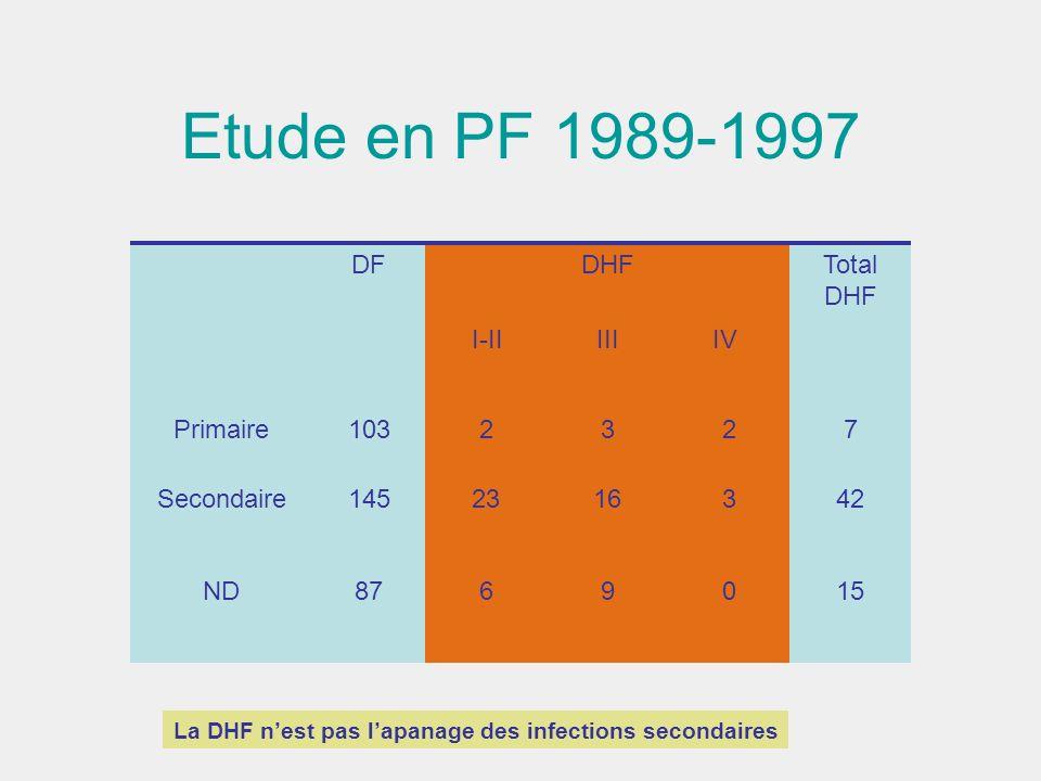 Etude en PF 1989-1997 DF DHF I-II III IV Total DHF Primaire 103 2 3 7