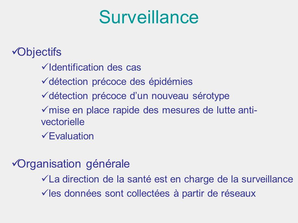 Surveillance Objectifs Organisation générale Identification des cas