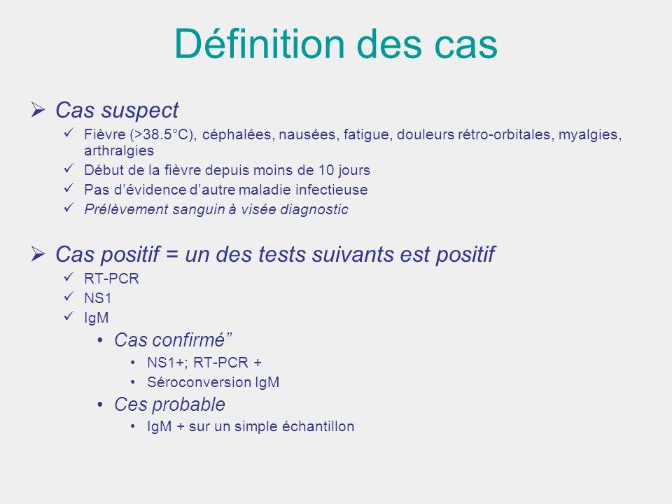 Définition des cas Cas suspect
