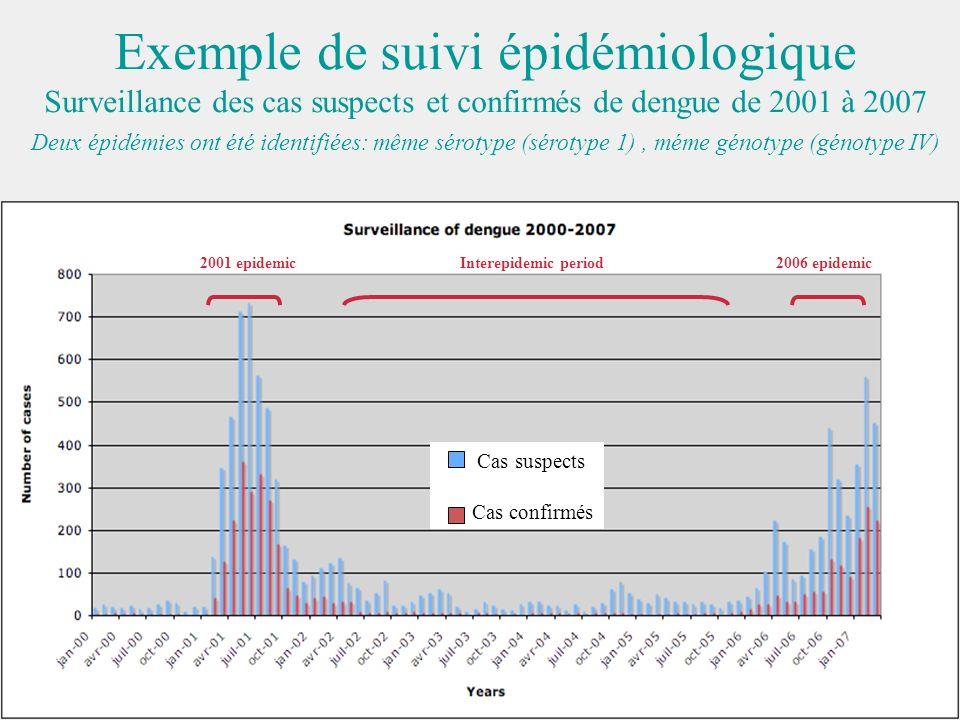 Exemple de suivi épidémiologique