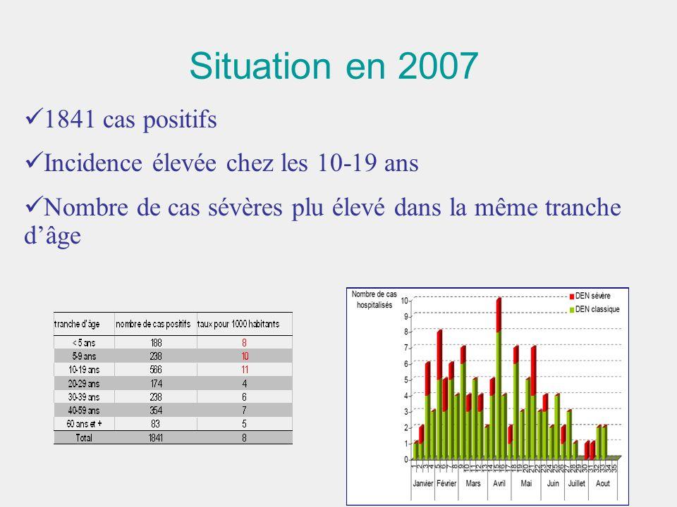 Situation en 2007 1841 cas positifs