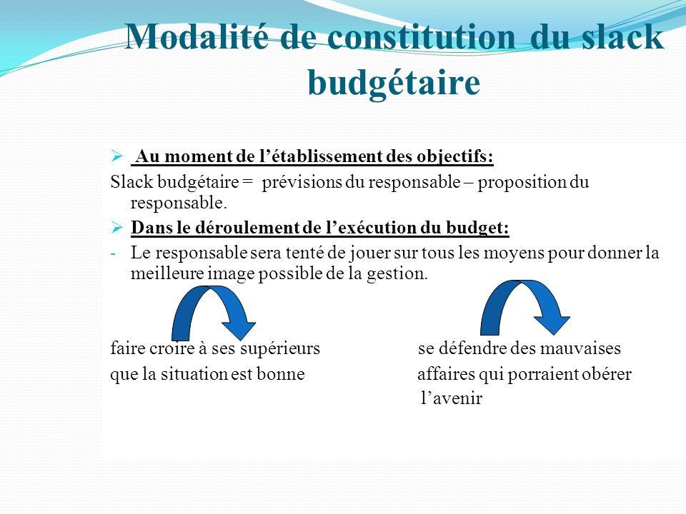 Modalité de constitution du slack budgétaire
