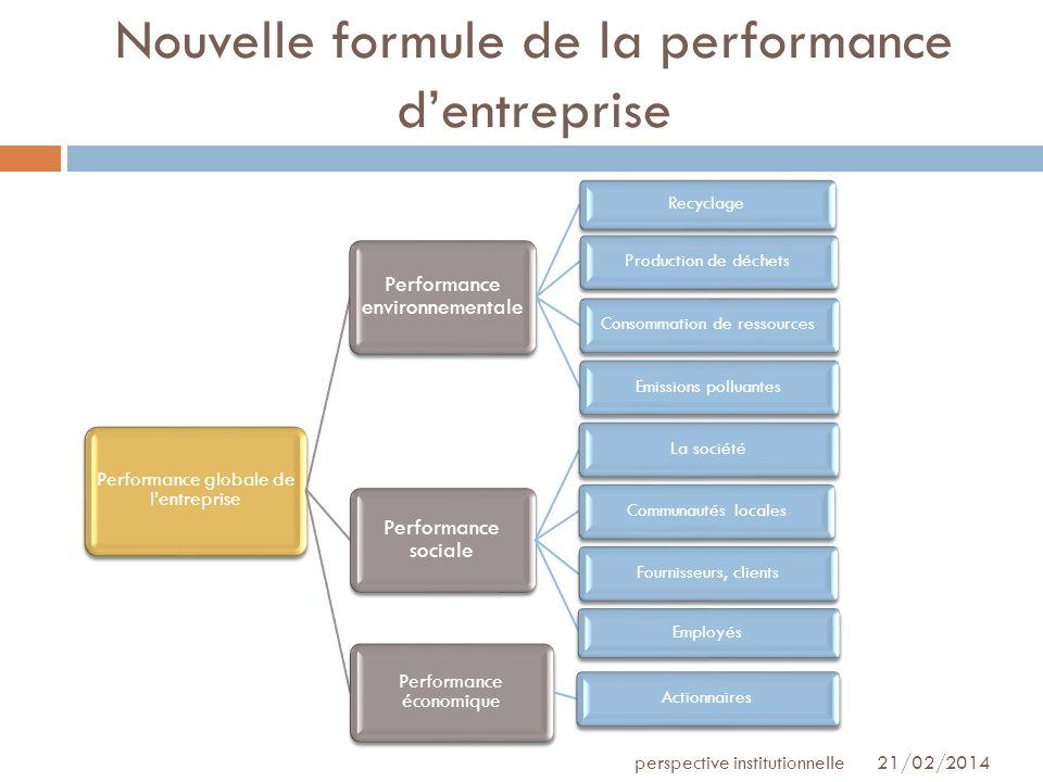 Nouvelle formule de la performance d'entreprise